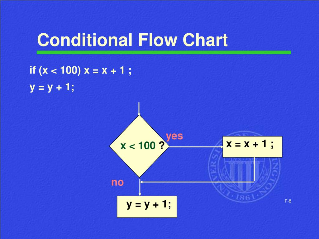 Conditional Flow Chart