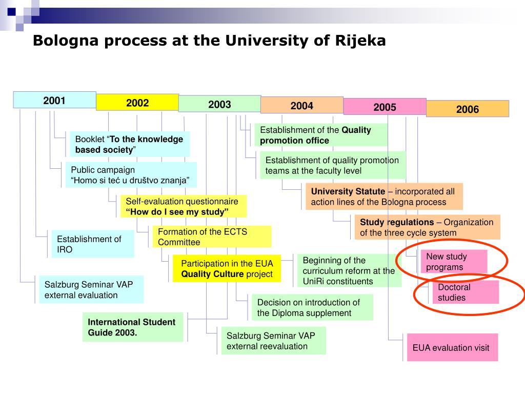 Bologna process at the University of Rijeka