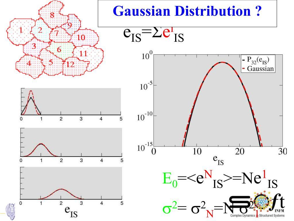 Gaussian Distribution ?