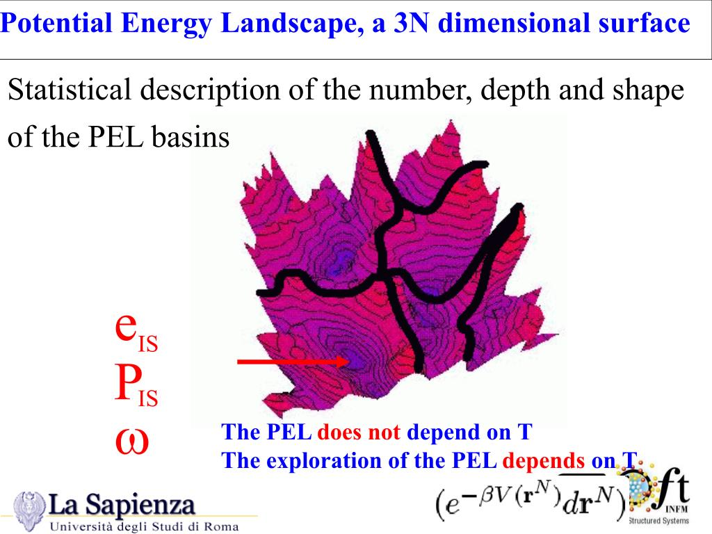 Potential Energy Landscape, a 3N dimensional surface