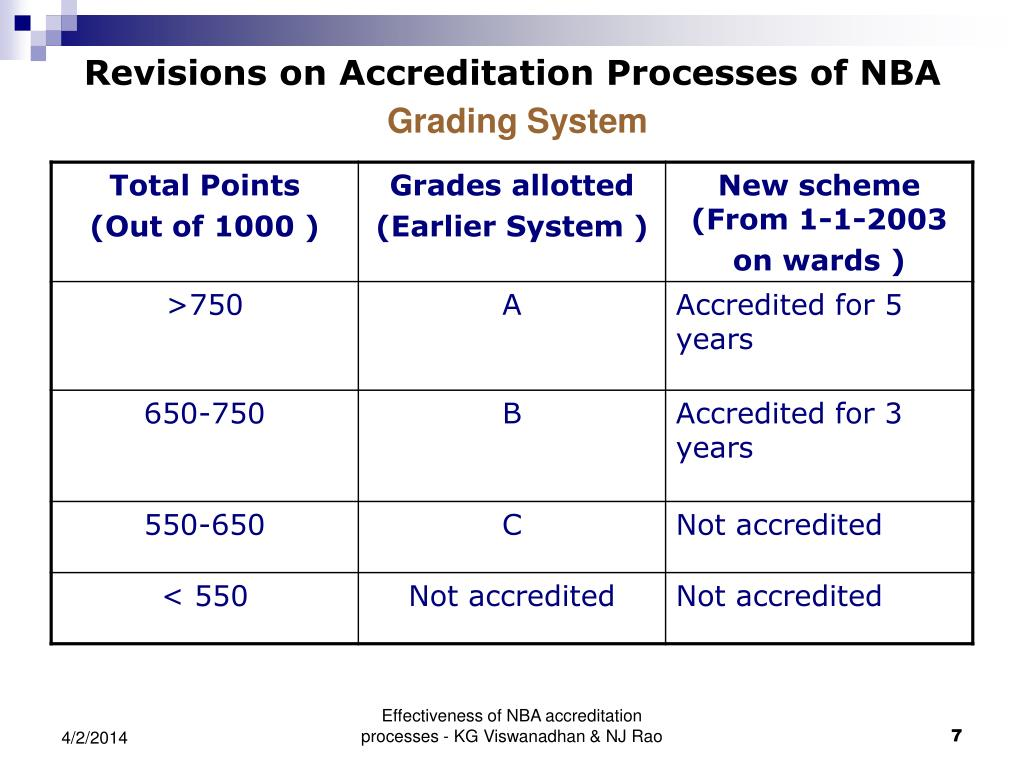 Revisions on Accreditation Processes of NBA