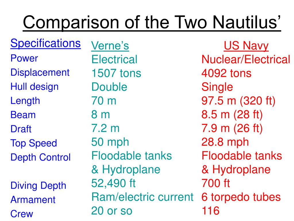 Comparison of the Two Nautilus'