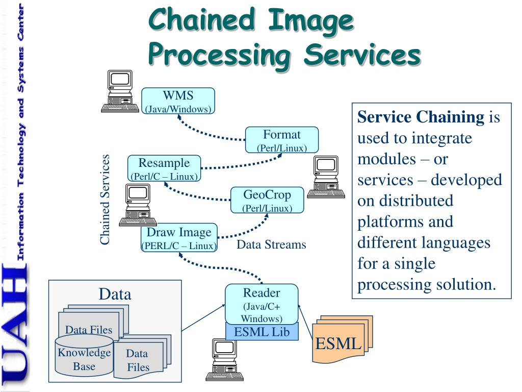 Chained Image Processing Services