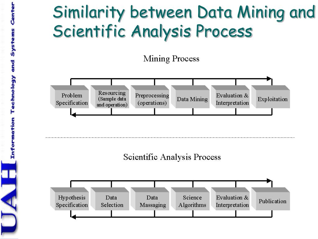 Similarity between Data Mining and Scientific Analysis Process