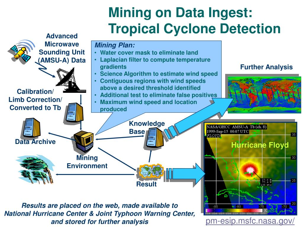 Mining on Data Ingest: Tropical Cyclone Detection