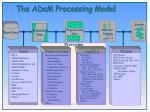 the adam processing model