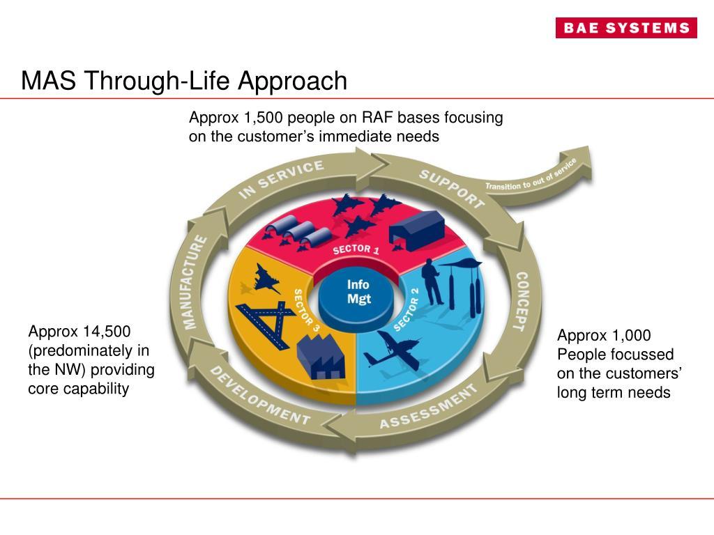 MAS Through-Life Approach