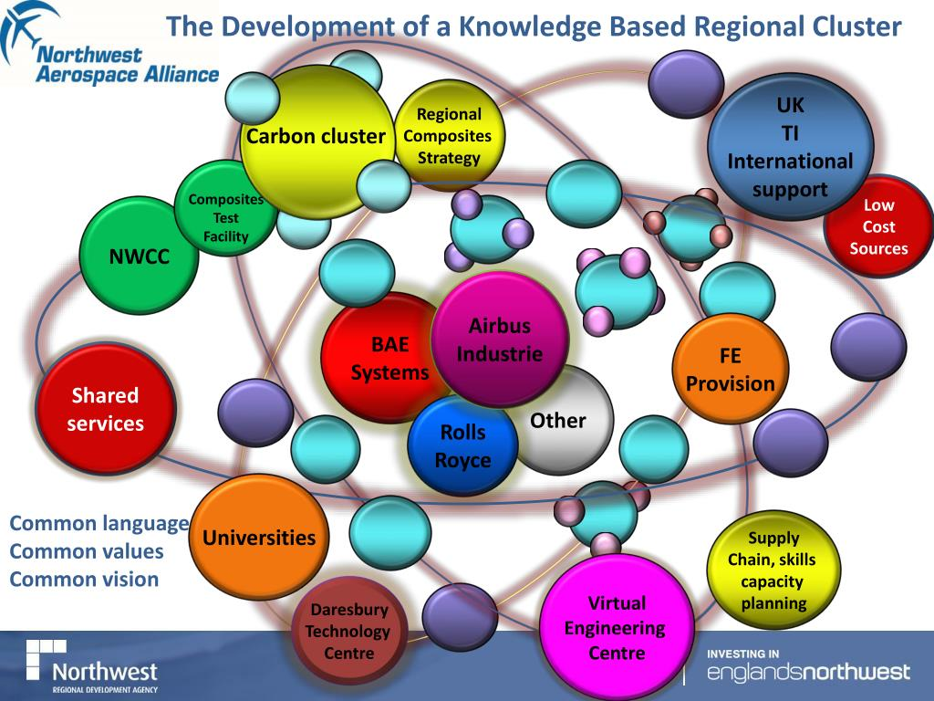The Development of a Knowledge Based Regional Cluster