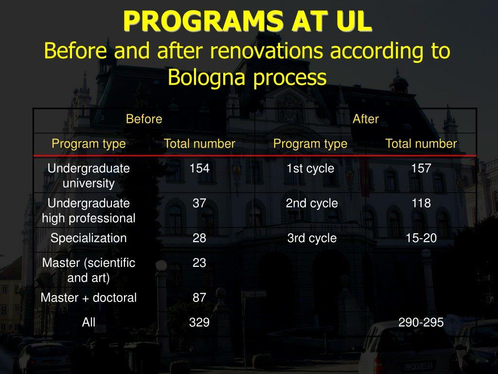 PROGRAMS AT UL