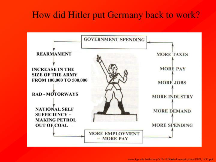 How did Hitler put Germany back to work?
