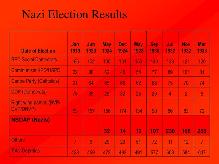 Nazi Election Results