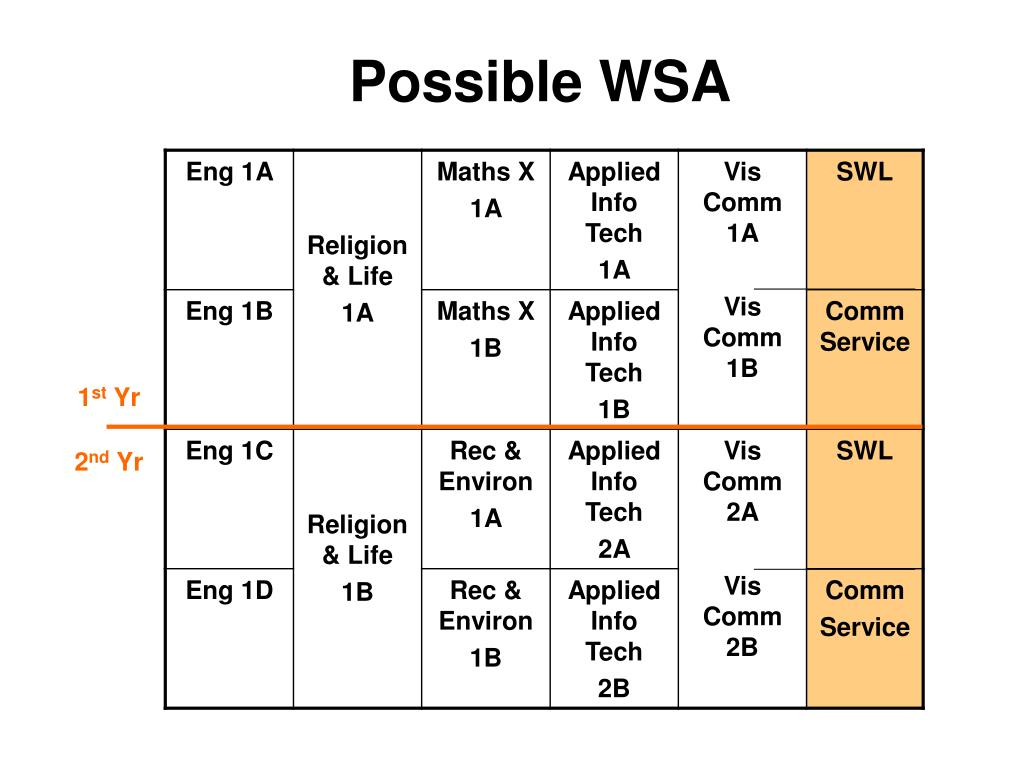 Possible WSA