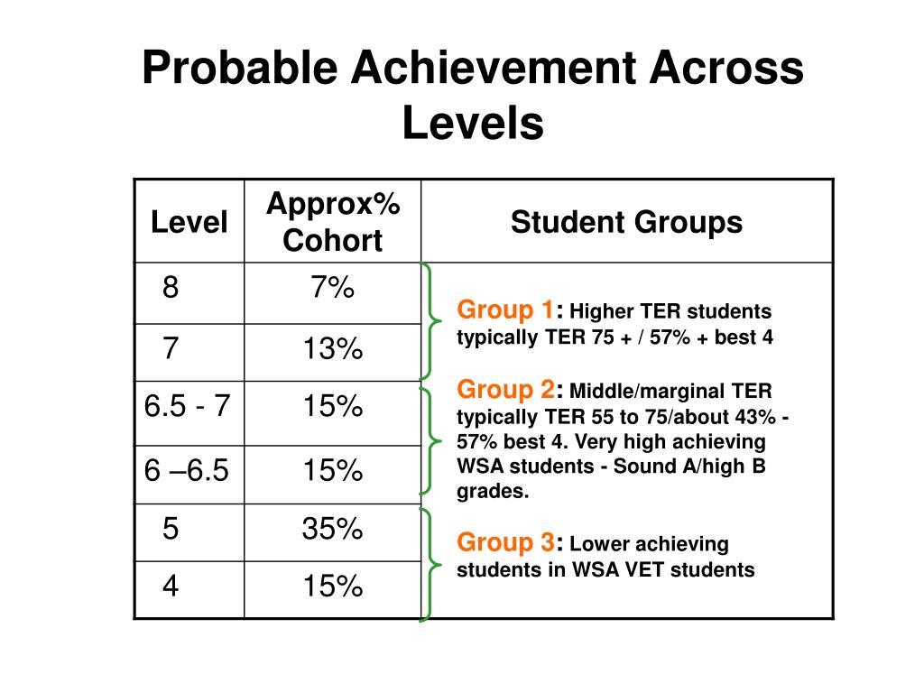 Probable Achievement Across Levels