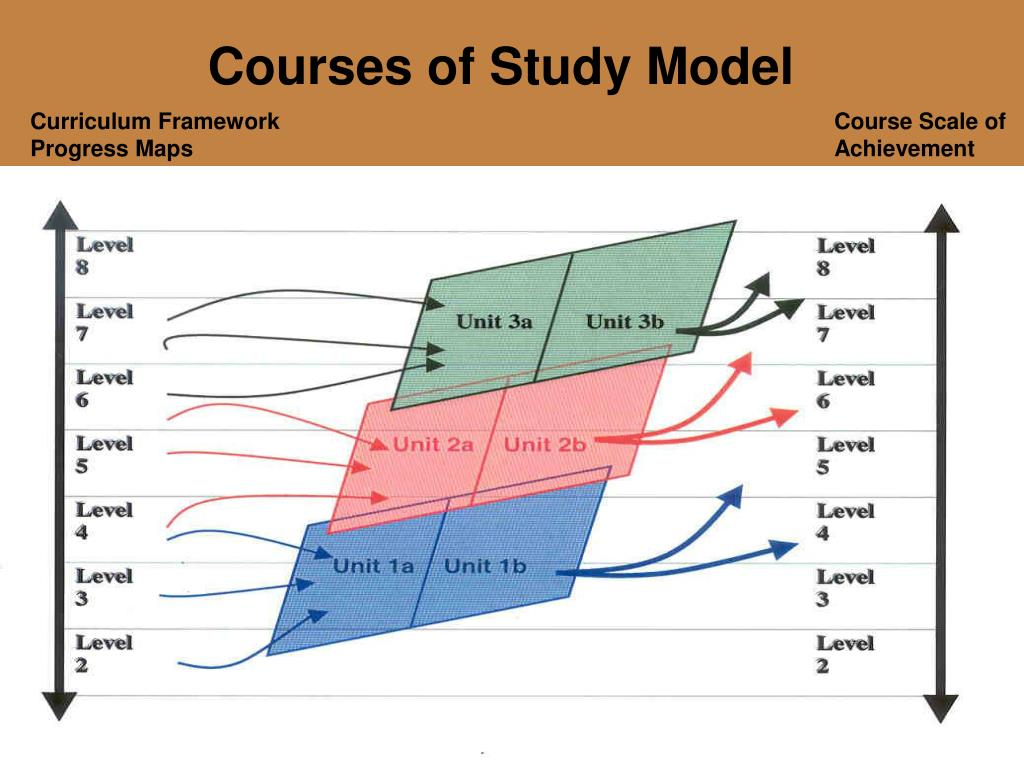 Courses of Study Model