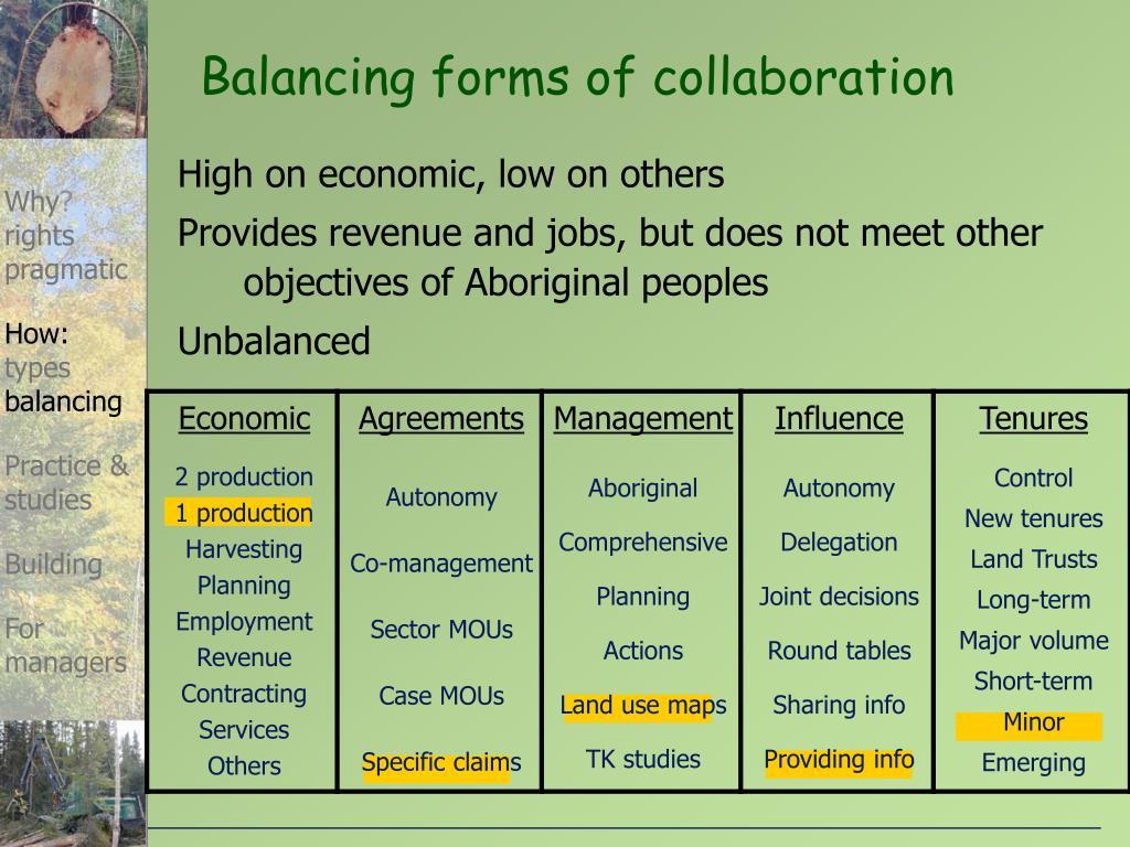 Balancing forms of collaboration