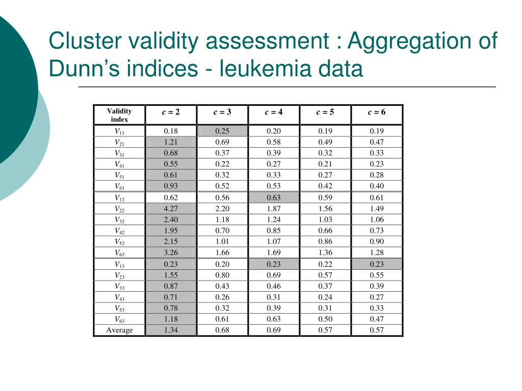 Cluster validity assessment : Aggregation of Dunn's