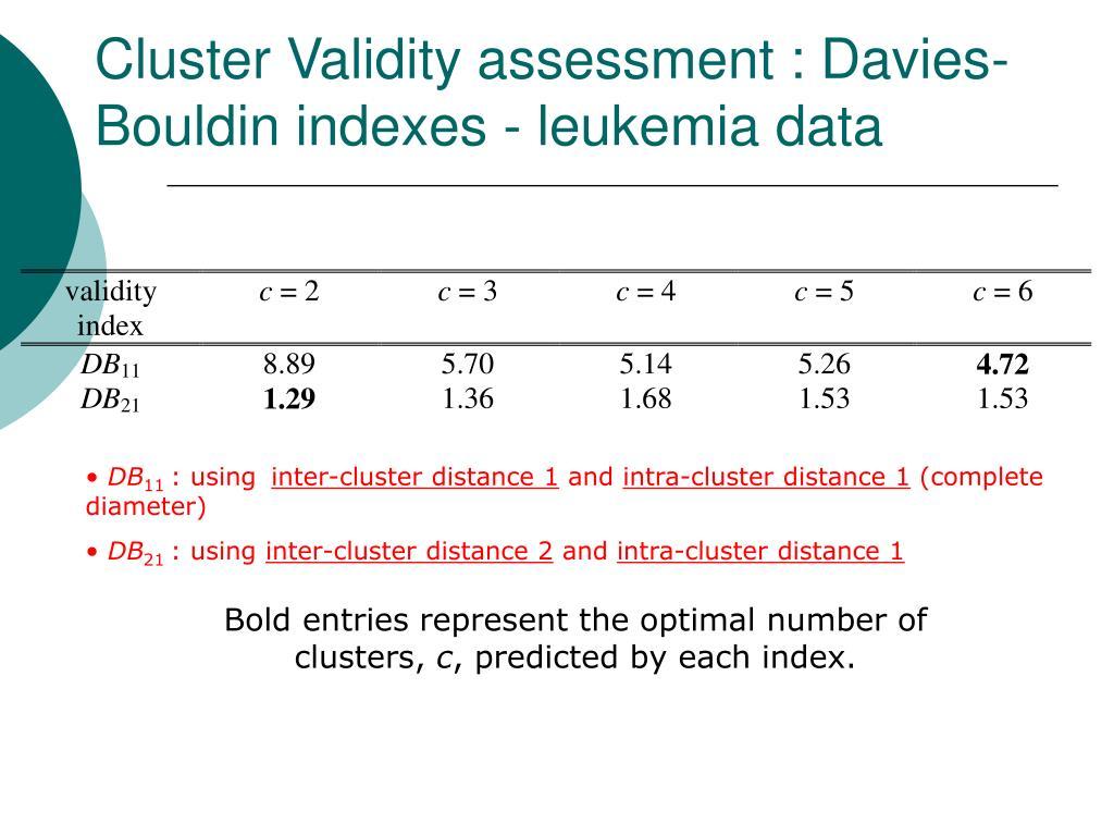 Cluster Validity assessment : Davies-Bouldin