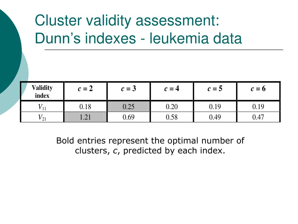 Cluster validity assessment