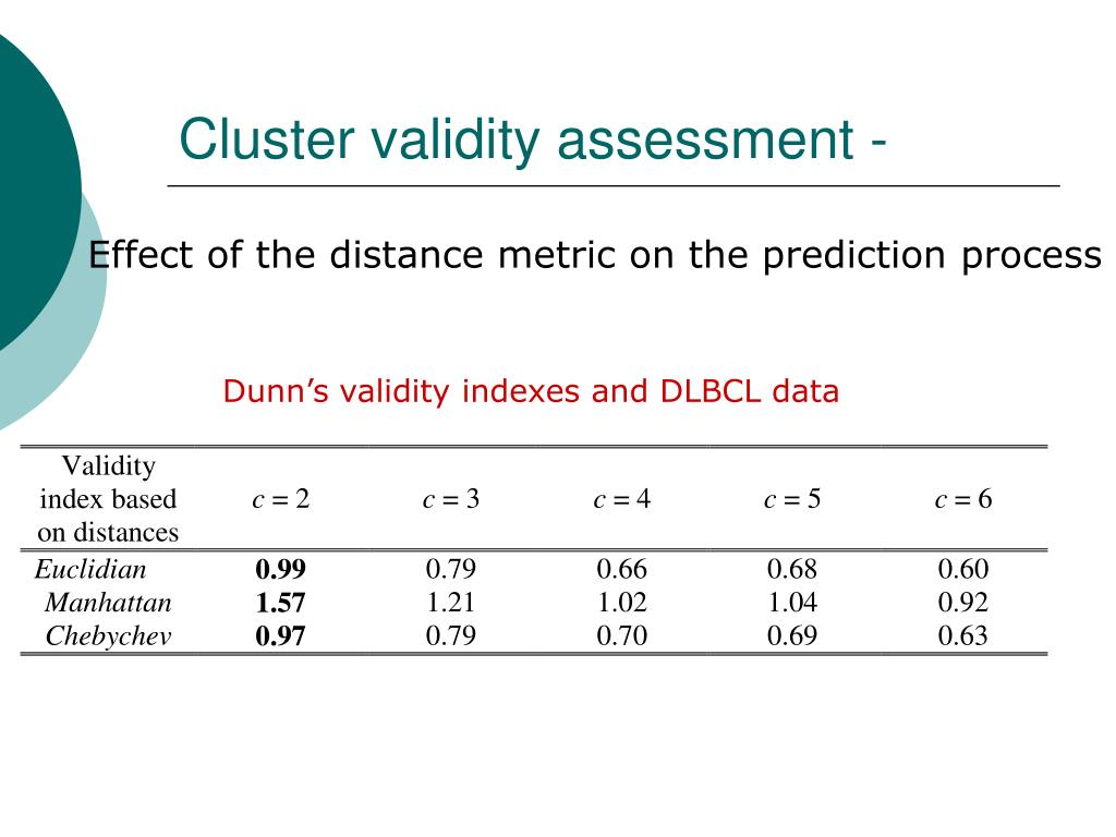Cluster validity assessment -