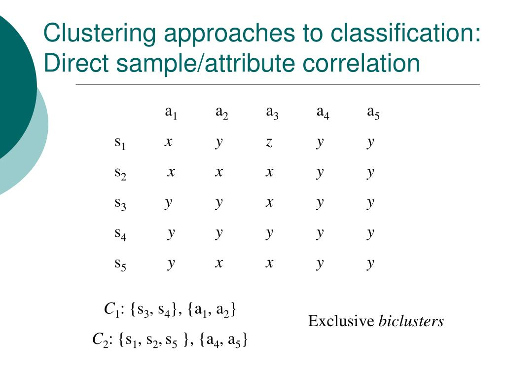 Clustering approaches to classification: Direct sample/attribute correlation