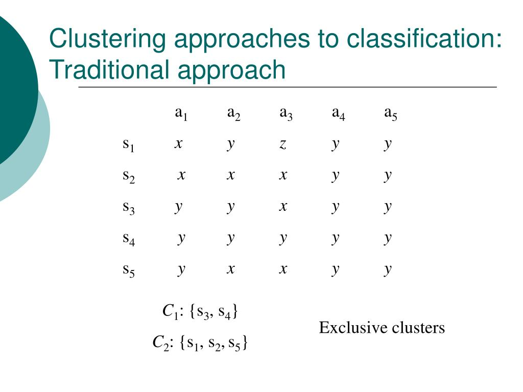 Clustering approaches to