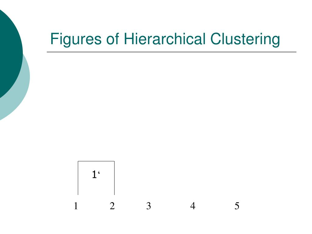 Figures of Hierarchical Clustering