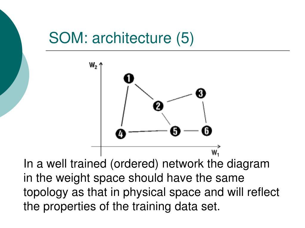 SOM: architecture (5)