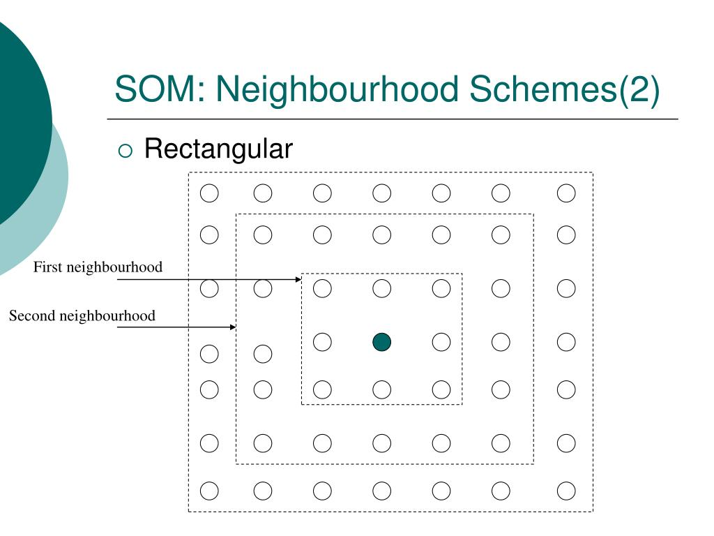 SOM: Neighbourhood Schemes(2)