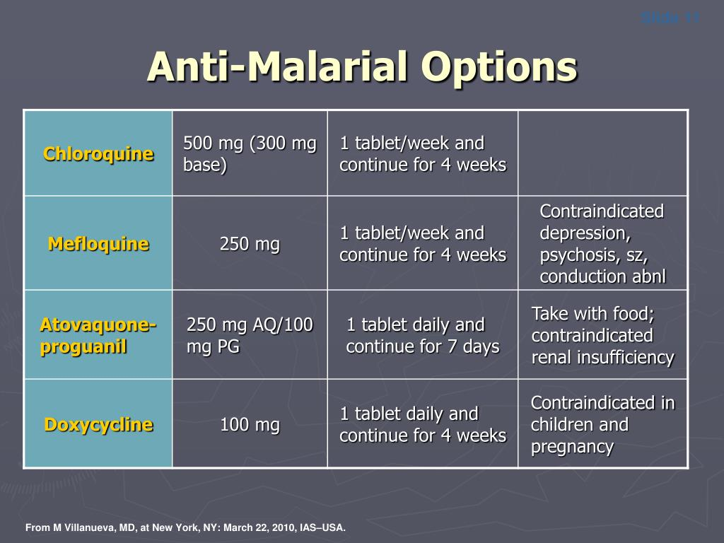 Anti-Malarial Options