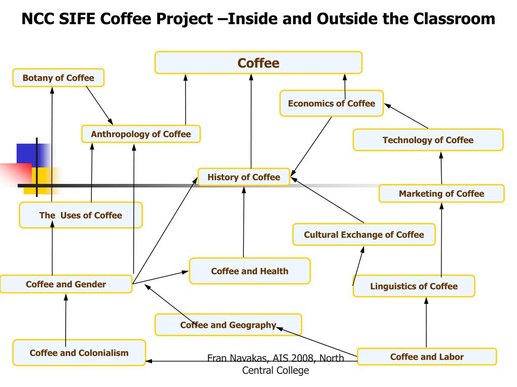 NCC SIFE Coffee Project –Inside and Outside the Classroom