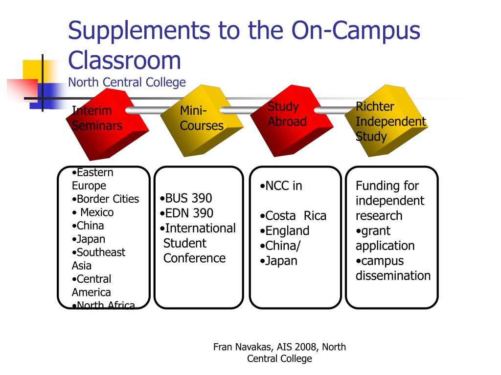 Supplements to the On-Campus Classroom