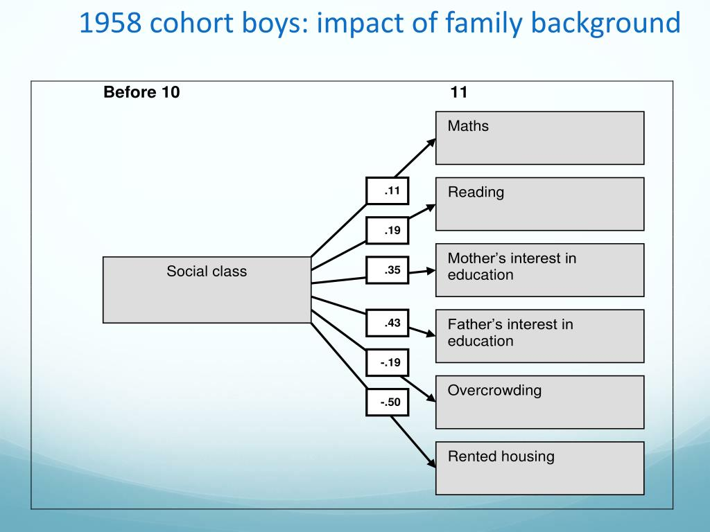 1958 cohort boys: impact of family background