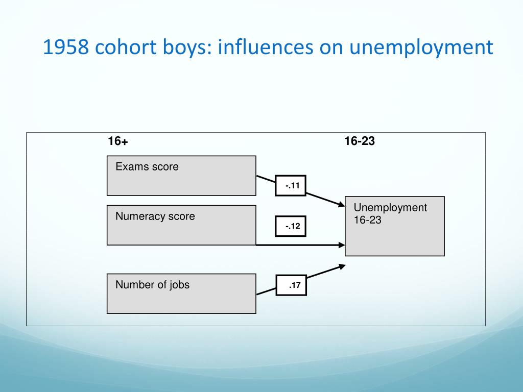 1958 cohort boys: influences on unemployment
