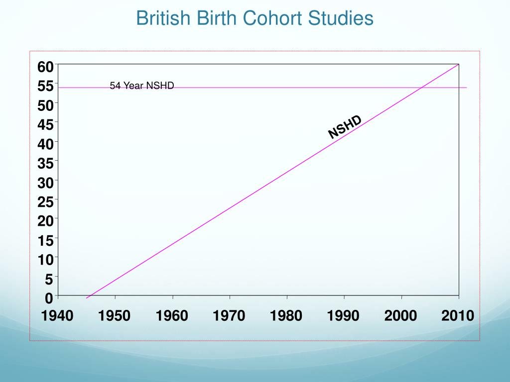 British Birth Cohort Studies