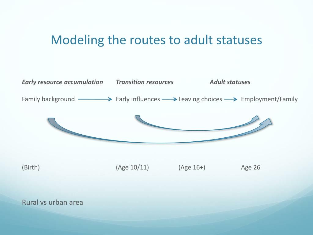 Modeling the routes to adult statuses