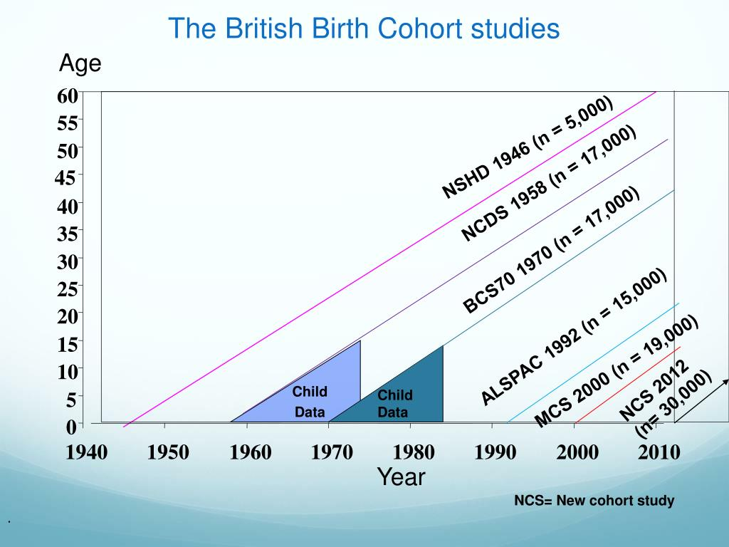 The British Birth Cohort studies
