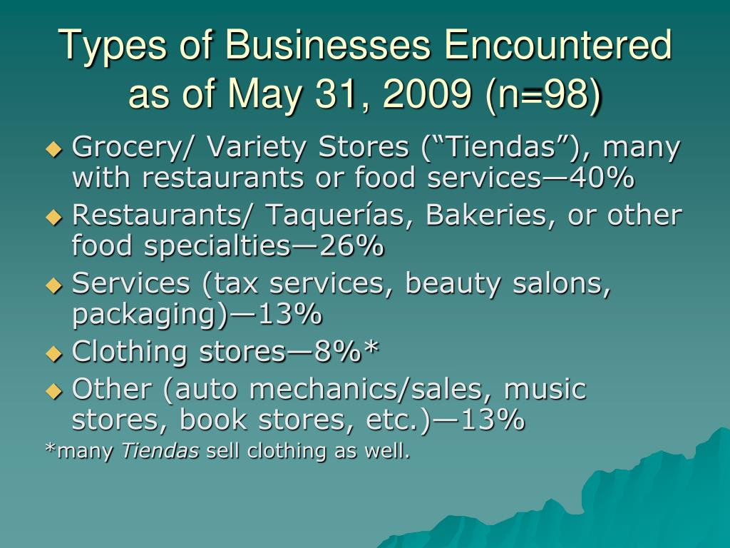Types of Businesses Encountered as of May 31, 2009 (n=98)