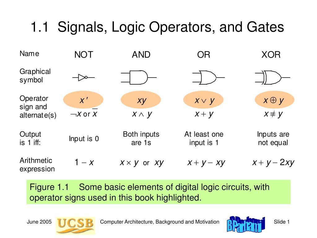 1.1  Signals, Logic Operators, and Gates