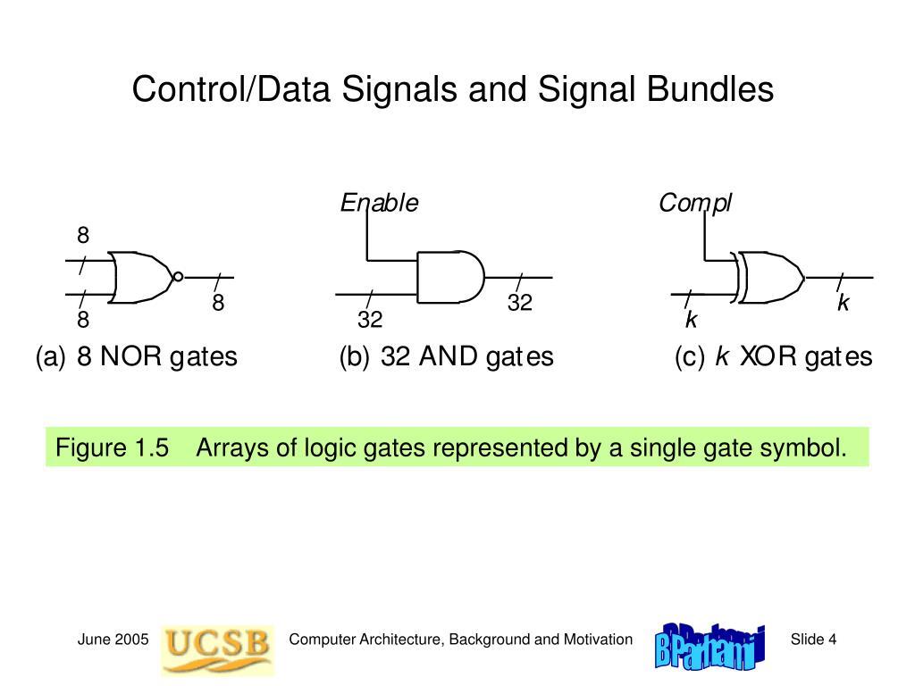 Control/Data Signals and Signal Bundles