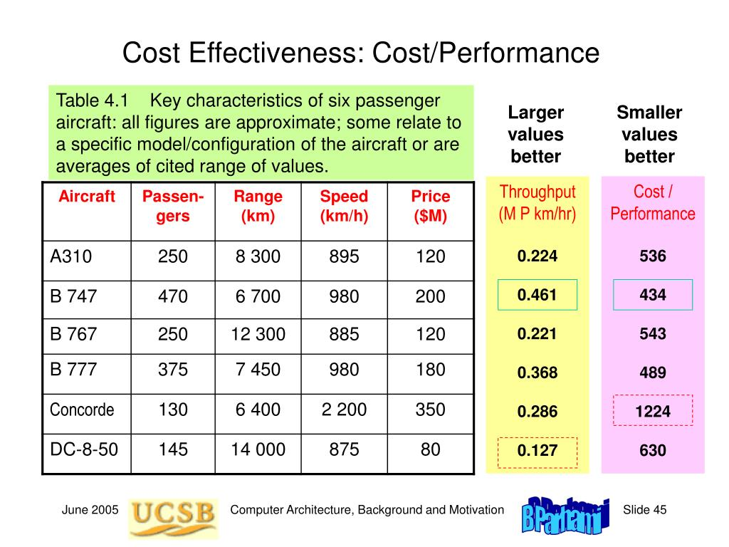 Cost Effectiveness: Cost/Performance