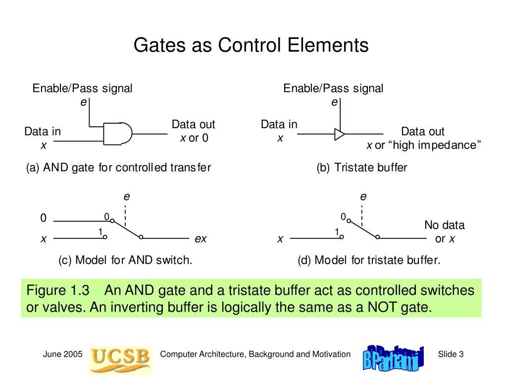 Gates as Control Elements