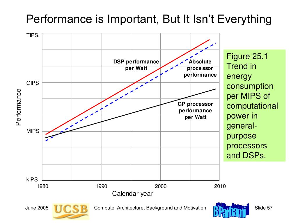 Performance is Important, But It Isn't Everything