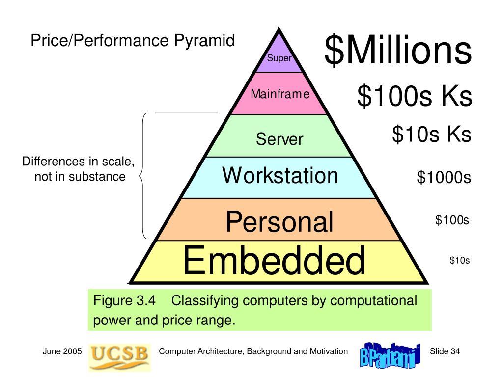 Price/Performance Pyramid