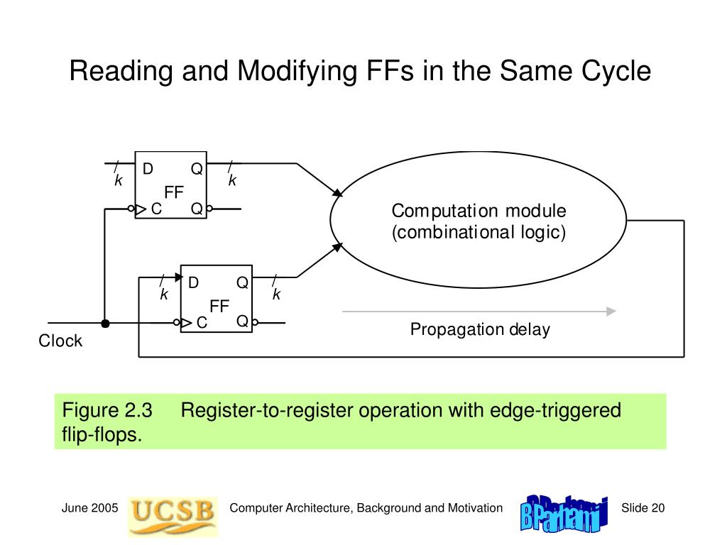 Reading and Modifying FFs in the Same Cycle