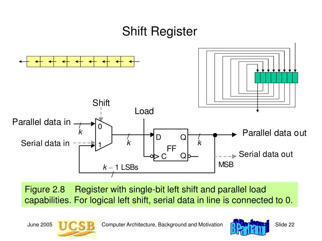 Figure 2.8    Register with single-bit left shift and parallel load capabilities. For logical left shift, serial data in line is connected to 0.