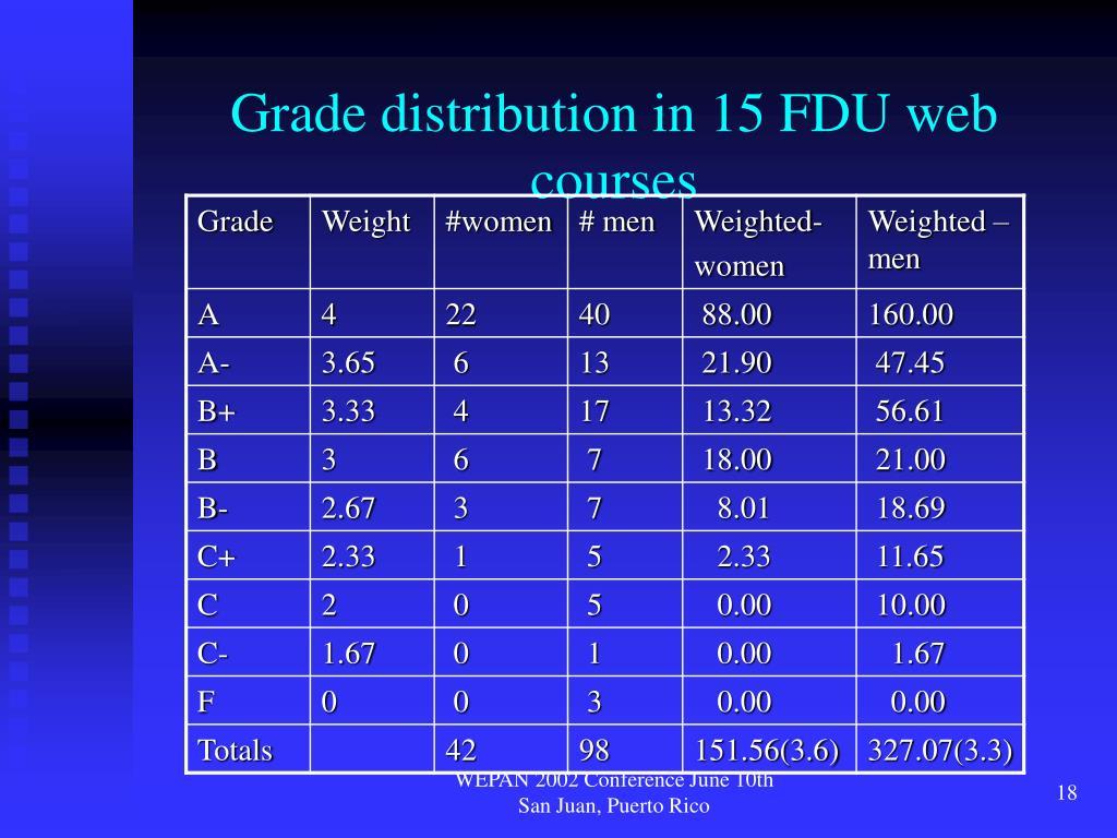 Grade distribution in 15 FDU web courses