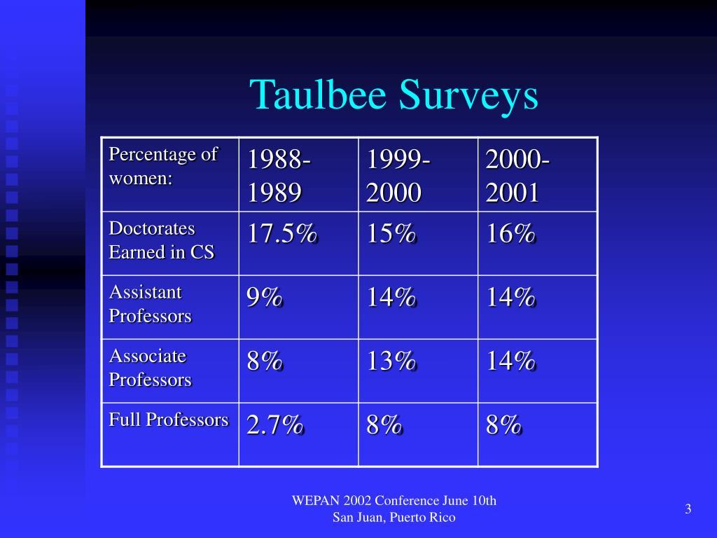 Taulbee Surveys