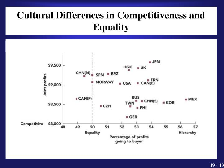 Cultural Differences in Competitiveness and Equality