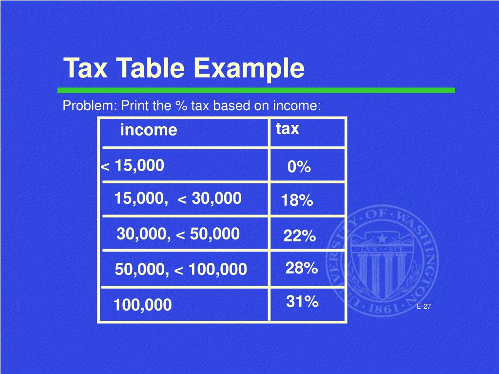 Tax Table Example