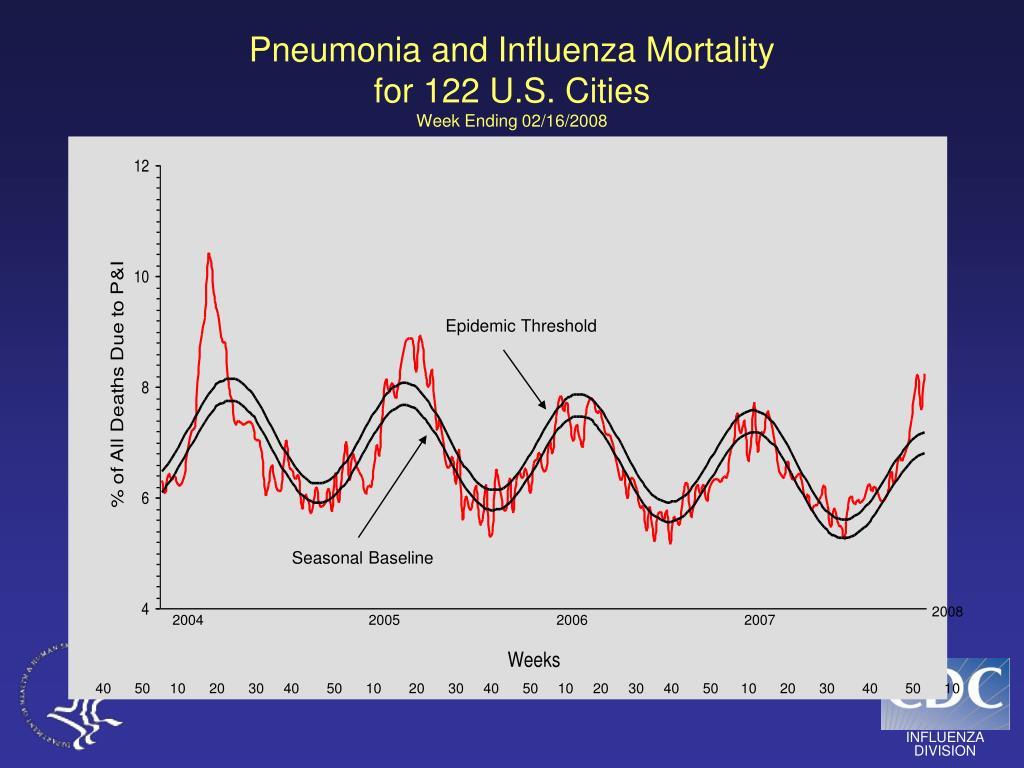 Pneumonia and Influenza Mortality